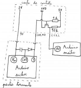 Globe : circuit comm.